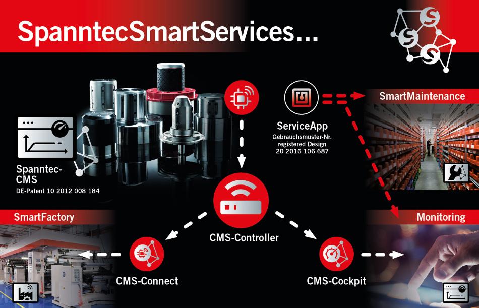 Spanntec SmartServices Schema